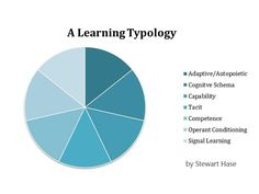 A Learning Typology: 7 Ways We Come To Understand