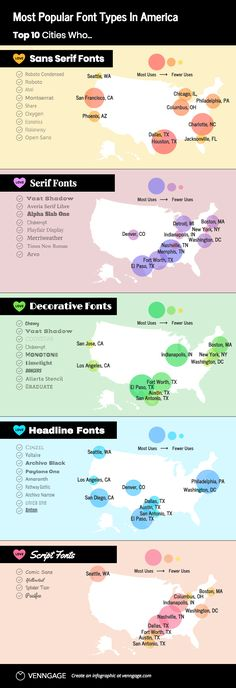 Popular Font Types Infographic