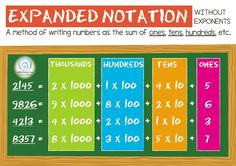 This poster does an excellent job at visually demonstrating how units of  smaller numbers make up larger whole numbers. It is bright, colorful and  makes a great deal of sense to younger students who are unfamiliar with the  concept of Expanded Notation.  Click here to download our Expanded Notation Poster  *Please note all of our posters are originally designed using high  resolution images and fonts at A3 paper size.  Be aware it will be automatically resized to your default paper size…