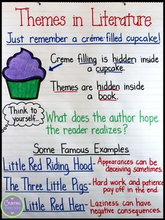 Theme anchor chart- Use this to remind students how book themes are like filled cupcakes. (Includes TWO FREEBIES!)