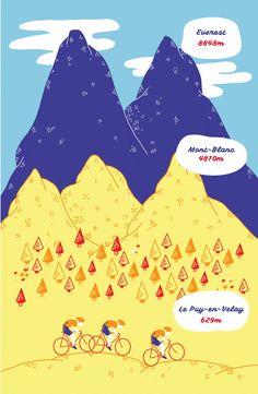 La quinzième étape du Tour de France par deux degrés et Mélanie Béguier Everest, Saints, Sketches, Drawings, Illustration, Movie Posters, Design, Art, Kunst