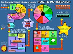 How To Do Research online tutorials