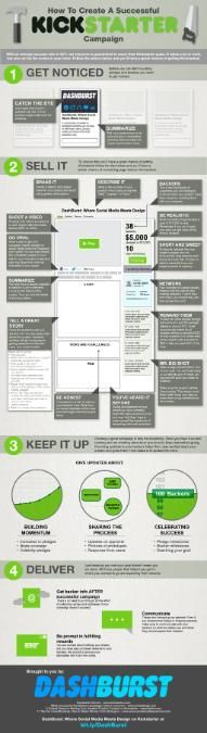 How to Create a Successful Kickstarter Campaign [INFOGRAPHIC]