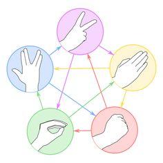 Rock-paper-scissors - Wikipedia, the free encyclopedia