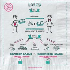 Napkin Finance is a quick and easy way to learn all about Types of Loans, Loan Finance, Personal Loans, Getting a Loan, and more. Accounting Basics, Accounting And Finance, Learn Accounting, Collateral Loans, Consumer Math, Economics Lessons, Unsecured Loans, Budgeting Finances, Financial Literacy