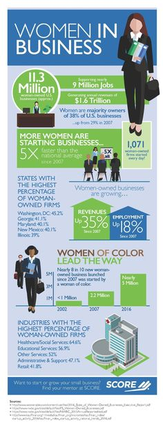 Infographic: Women have been starting businesses five times faster than the national average since 2007! In fact, women start over 1,000 businesses in the United States every day.