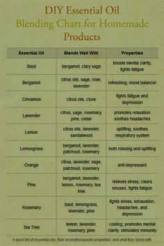 Info essential oil blending with each other