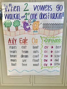 Kindergarten Classroom Decor, Kindergarten Anchor Charts, Kindergarten Reading, Preschool Learning, Teaching Reading, Learning Activities, Teaching Kids, Anchor Charts First Grade, Science Anchor Charts