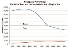 The fall of print and the sorta-kind-of rise of digital ads. Chart from The Atlantic.