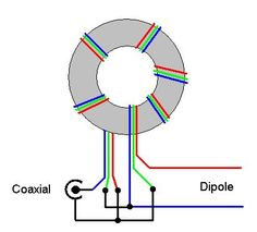 A balun is a MUST for dipoles or similar antennas when they are feed with coaxial cables. Many hams connect the center conductor of the co...