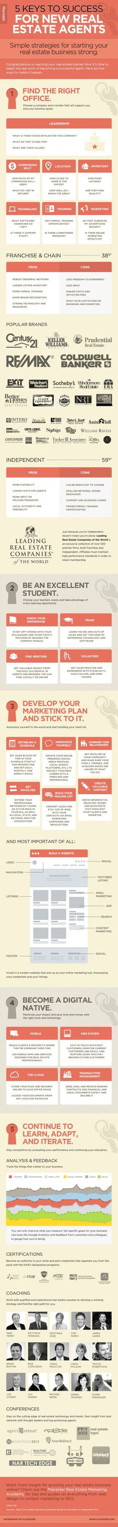manuel cossio #business development #business planning Real - real estate business plan template