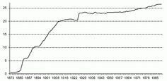 Porfiriato and the Beginnings of Modern Economic Growth - Oxford Scholarship