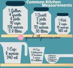 Common Kitchen Measurement Equivalents!