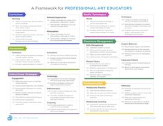 Curriculum Mapping, Art Curriculum, Art Painting Tools, Space Classroom, Art Test, Student Behavior, Art Worksheets, Instructional Strategies, Back To School Activities