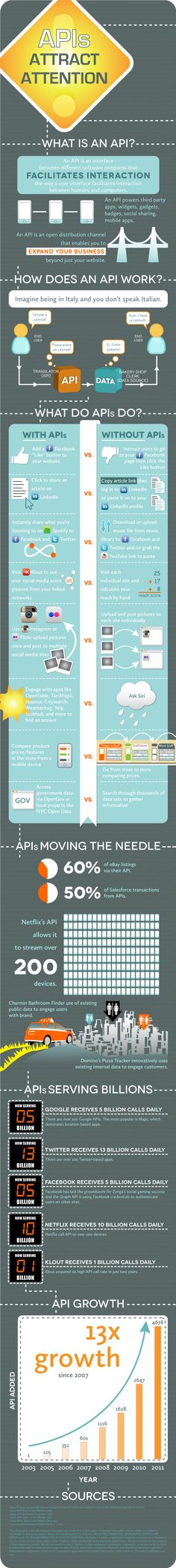 Not sure what Application Programming Interfaces (APIs) are? Check out this great infographic that explains it all in simple, layman's terms.