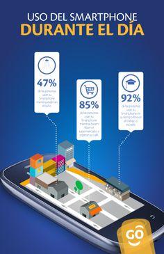 ¿Sabías que el 85% de las personas usan su Smartphone mientras hacen fila en el supermercado o esperan su café?