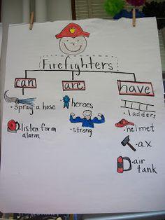 Spotlight on Kindergarten tree map Community Helpers Kindergarten, Kindergarten Blogs, Kindergarten Social Studies, Teaching Social Studies, Kindergarten Writing, Student Teaching, Teaching Ideas, Prek Literacy, Literacy Centers