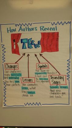 How authors reveal theme chart