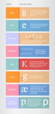 Typography And Font Deconstruction