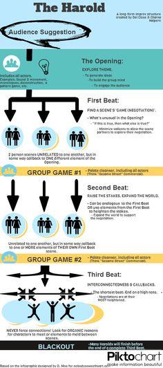 The Harold long form improvisation (improv) infographic