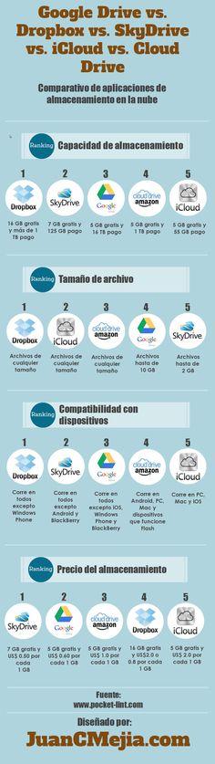 Infografía en español con completo comparativo de sistema de almacenamiento en la nube. Google Drive vs Dropbox vs Microsoft SkyDrive vs Apple iCloud vs Amazon Cloud Drive