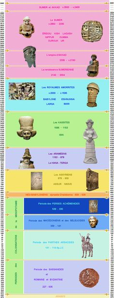 Chronologie de l'histoire de la Mésopotamie
