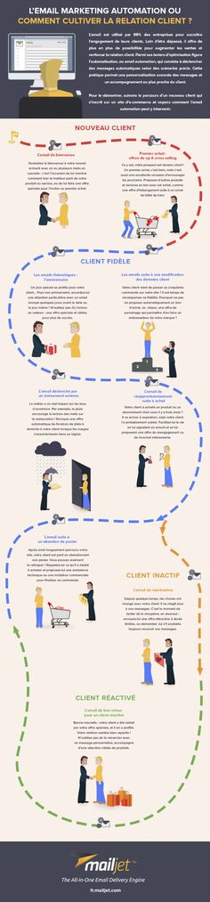 L'e-mail automation révolutionne l'expérience client