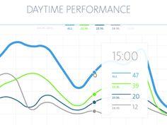 Daytime performance chart