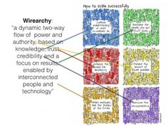 Wirearchy to scale successfully « New Images of Education