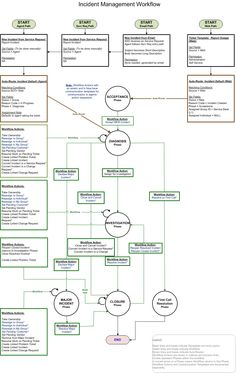 incident management process flow - Google Search