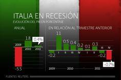 Italia entra en recesion en le second trimestre de 2014