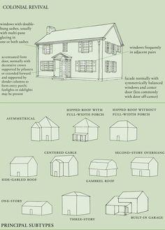American Traditional, Facade, Floor Plans, Facades, Floor Plan Drawing, House Floor Plans