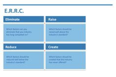 Eliminate Reduce Raise Create - Blue Ocean Strategy - Via Paul Roberts