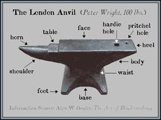 Naming the parts of an anvil // now if I only knew the difference between the hardie hole and the pritchel hole!!!