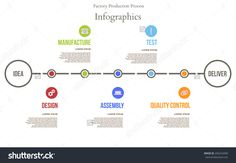 Factory Production Process From Idea Design Manufacture Assembly Test Control To Deliver. Timeline Infographic. Vector Illustration - 206242090 : Shutterstock