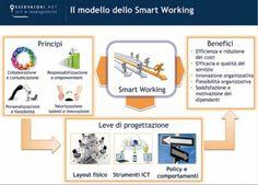 smart working - Cerca con Google