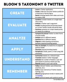 a running list of different ways Twitter could be used. the best way to show Twitter's value in the classroom would be to tie it back to Bloom's taxonomy.  Below is my list in a prettier format! Feel free to share and copy it, and click on the image for a larger version you can use to print from.