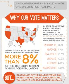 (5 o 5) Asian Americans: Is anyone paying attention to the nation's fastest growing political force?  Why Our Vote Matters --In 60 House races in the 2014 midterm, Asian Americans make up more than 8% of the district's citizen voting age population. --In some competitive races, the Asian American vote could mean the margin of victory --But...in advance of the 2014 midterms, 66% haven't heard from Democrats and 74% haven't heard from Republicans