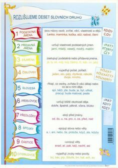 slovní druhy - Hledat Googlem Free Printable Handwriting Worksheets, Free Printables, Learning Games, Kids Learning, School Humor, Classroom Activities, Primary School, Kids And Parenting, Grammar