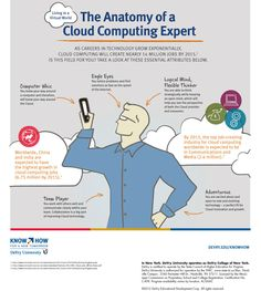 Cloud computing careers are growing at a fast pace. See what it takes to become a cloud computing expert.