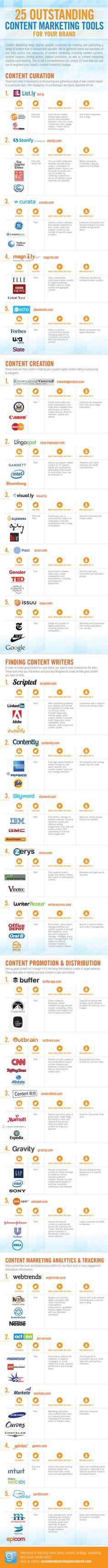 25 Content Marketing Tools (because we weren't already using half of them)