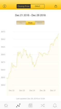 The latest Bitcoin Price Index is 968.10 USD http://www.coindesk.com/price/ via @CoinDesk App