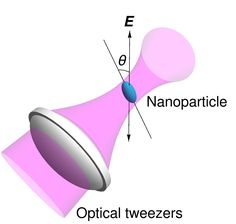 Levitating nanoparticle improves 'torque sensing,' might bring new research into fundamentals of quantum theory