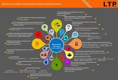 """""""[#Infographie] 20 usages de la #blockchain hors #finance & les #startup lancées  v/ @MikeQuindazzi  #fintech #insurtech #bitcoin #transfonum"""""""