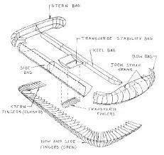 image result for hovercraft skirt design