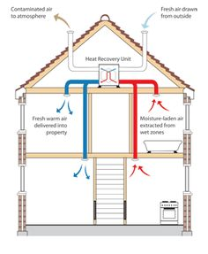 Options: 1. Kitchen vent direct exhaust in summer/heat recovery in winter 2. Fresh air intake from shaded area in summer/sunny area in winter