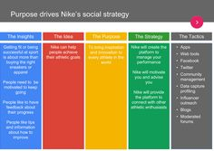 Nikes Social Strategy