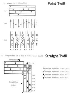 Rigid Heddle Weaving: How to Read a Weaving Draft: Part Deux