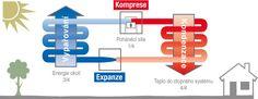Jak funguje tepelné čerpadlo, princip tepelného čerpadla