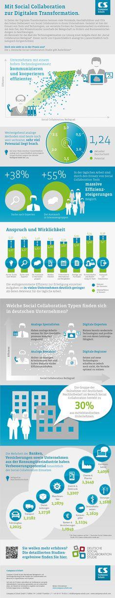 Digitale Transformation: Potenzial bei Social Collaboration längst nicht ausgeschöpft | Kroker's Look @ IT Data Visualization, Sustainability, Collaboration, Digital Marketing, Management, Education, Infographics, Productivity, Html